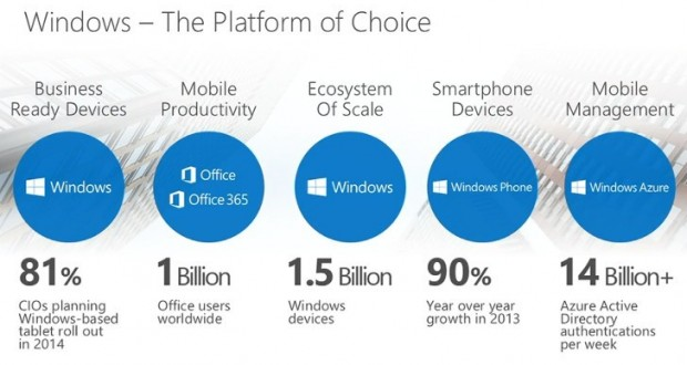 Microsoft User Base Infographics